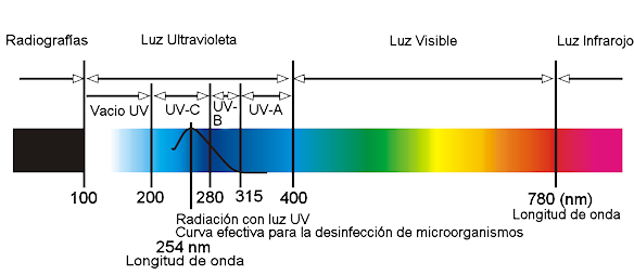 Sistema de purificaci n por luz uv aquapro latinoamerica for Luz uv para estanques